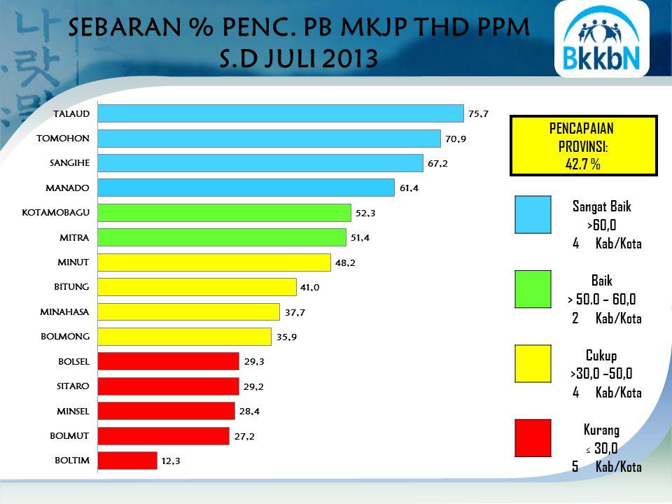 SEBARAN % PENC. PB MKJP THD PPM S.D JULI 2013 PENCAPAIAN PROVINSI: 42.7 % Sangat Baik >60,0 4Kab/Kota Baik > 50.0 – 60,0 2Kab/Kota Cukup >30,0 –50,0 4