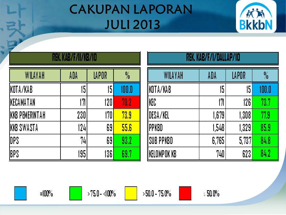 SEBARAN % PENC. PB PRIA THD PPM S.D JULI 2013 PENCAPAIAN PROVINSI: 103,0 %