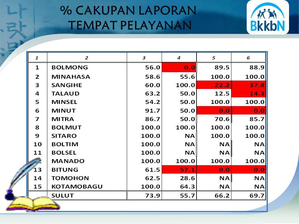 PENCAPAIAN DAN SISA PB PRIA S.D JULI 2013 Sisa LEBIH BESAR 50,0% dari PPM Telah Melebihi PPM