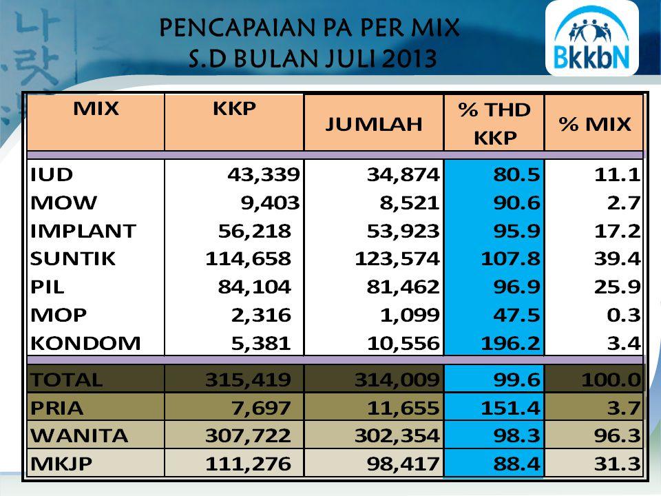 PENCAPAIAN DAN SISA PB MKJP S.D JULI 2013 Sisa LEBIH BESAR 50,0% dari PPM