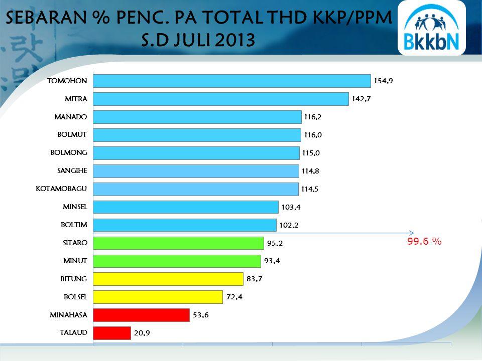 SEBARAN % PENC. PA TOTAL THD KKP/PPM S.D JULI 2013