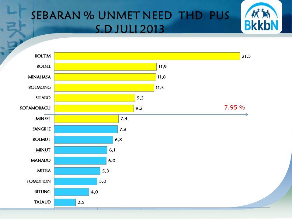 SEBARAN % UNMET NEED THD PUS S.D JULI 2013 7.95 %