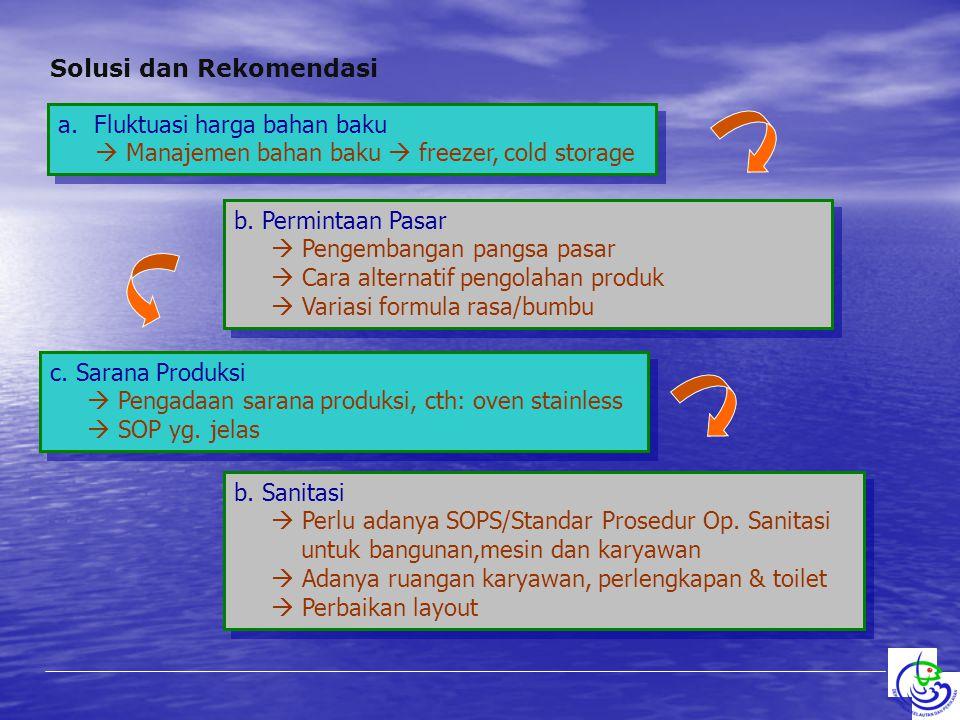 Solusi dan Rekomendasi a.Fluktuasi harga bahan baku  Manajemen bahan baku  freezer, cold storage a.Fluktuasi harga bahan baku  Manajemen bahan baku