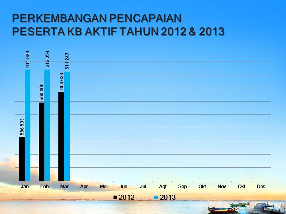 PERKEMBANGAN PENCAPAIAN PESERTA KB AKTIF TAHUN 2012 & 2013