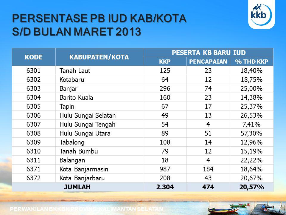 PERSENTASE PB IUD KAB/KOTA S/D BULAN MARET 2013 PERWAKILAN BKKBN PROVINSI KALIMANTAN SELATAN KODEKABUPATEN/KOTA PESERTA KB BARU IUD KKPPENCAPAIAN% THD KKP 6301 Tanah Laut1252318,40% 6302 Kotabaru641218,75% 6303 Banjar2967425,00% 6304 Barito Kuala1602314,38% 6305 Tapin671725,37% 6306 Hulu Sungai Selatan491326,53% 6307 Hulu Sungai Tengah5447,41% 6308 Hulu Sungai Utara895157,30% 6309 Tabalong1081412,96% 6310 Tanah Bumbu791215,19% 6311 Balangan18422,22% 6371 Kota Banjarmasin98718418,64% 6372 Kota Banjarbaru2084320,67% JUMLAH2.30447420,57%