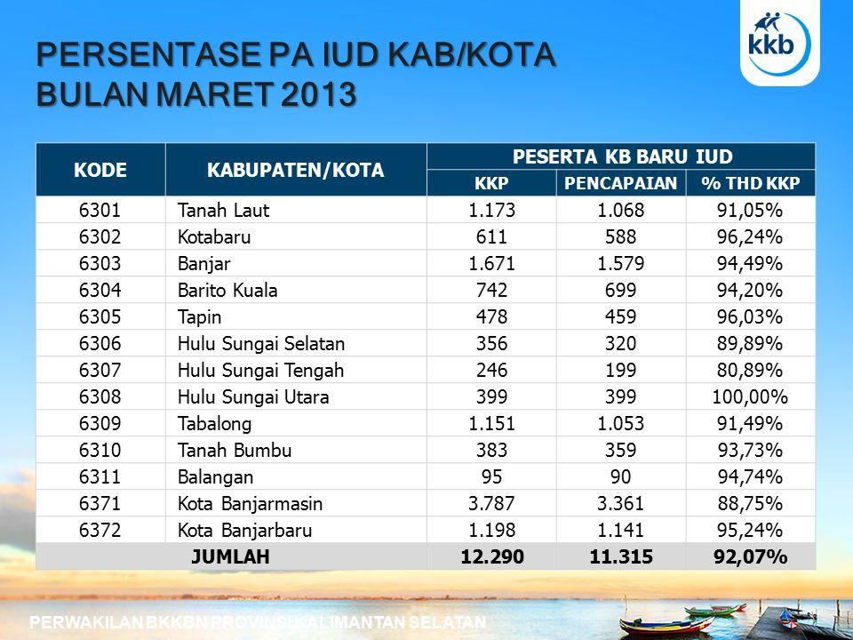 PERSENTASE PA IUD KAB/KOTA BULAN MARET 2013 PERWAKILAN BKKBN PROVINSI KALIMANTAN SELATAN KODEKABUPATEN/KOTA PESERTA KB BARU IUD KKPPENCAPAIAN% THD KKP 6301 Tanah Laut1.1731.06891,05% 6302 Kotabaru61158896,24% 6303 Banjar1.6711.57994,49% 6304 Barito Kuala74269994,20% 6305 Tapin47845996,03% 6306 Hulu Sungai Selatan35632089,89% 6307 Hulu Sungai Tengah24619980,89% 6308 Hulu Sungai Utara399 100,00% 6309 Tabalong1.1511.05391,49% 6310 Tanah Bumbu38335993,73% 6311 Balangan959094,74% 6371 Kota Banjarmasin3.7873.36188,75% 6372 Kota Banjarbaru1.1981.14195,24% JUMLAH12.29011.31592,07%