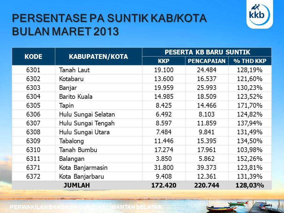 PERSENTASE PA SUNTIK KAB/KOTA BULAN MARET 2013 PERWAKILAN BKKBN PROVINSI KALIMANTAN SELATAN KODEKABUPATEN/KOTA PESERTA KB BARU SUNTIK KKPPENCAPAIAN% THD KKP 6301 Tanah Laut19.10024.484128,19% 6302 Kotabaru13.60016.537121,60% 6303 Banjar19.95925.993130,23% 6304 Barito Kuala14.98518.509123,52% 6305 Tapin8.42514.466171,70% 6306 Hulu Sungai Selatan6.4928.103124,82% 6307 Hulu Sungai Tengah8.59711.859137,94% 6308 Hulu Sungai Utara7.4849.841131,49% 6309 Tabalong11.44615.395134,50% 6310 Tanah Bumbu17.27417.961103,98% 6311 Balangan3.8505.862152,26% 6371 Kota Banjarmasin31.80039.373123,81% 6372 Kota Banjarbaru9.40812.361131,39% JUMLAH172.420220.744128,03%