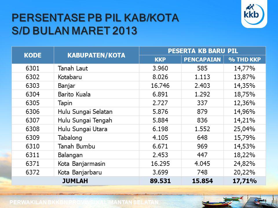 PERSENTASE PB PIL KAB/KOTA S/D BULAN MARET 2013 PERWAKILAN BKKBN PROVINSI KALIMANTAN SELATAN KODEKABUPATEN/KOTA PESERTA KB BARU PIL KKPPENCAPAIAN% THD KKP 6301 Tanah Laut3.96058514,77% 6302 Kotabaru8.0261.11313,87% 6303 Banjar16.7462.40314,35% 6304 Barito Kuala6.8911.29218,75% 6305 Tapin2.72733712,36% 6306 Hulu Sungai Selatan5.87687914,96% 6307 Hulu Sungai Tengah5.88483614,21% 6308 Hulu Sungai Utara6.1981.55225,04% 6309 Tabalong4.10564815,79% 6310 Tanah Bumbu6.67196914,53% 6311 Balangan2.45344718,22% 6371 Kota Banjarmasin16.2954.04524,82% 6372 Kota Banjarbaru3.69974820,22% JUMLAH89.53115.85417,71%