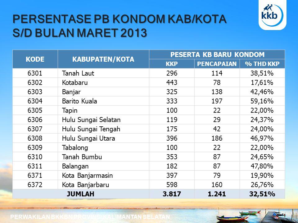 PERSENTASE PB KONDOM KAB/KOTA S/D BULAN MARET 2013 PERWAKILAN BKKBN PROVINSI KALIMANTAN SELATAN KODEKABUPATEN/KOTA PESERTA KB BARU KONDOM KKPPENCAPAIAN% THD KKP 6301 Tanah Laut29611438,51% 6302 Kotabaru4437817,61% 6303 Banjar32513842,46% 6304 Barito Kuala33319759,16% 6305 Tapin1002222,00% 6306 Hulu Sungai Selatan1192924,37% 6307 Hulu Sungai Tengah1754224,00% 6308 Hulu Sungai Utara39618646,97% 6309 Tabalong1002222,00% 6310 Tanah Bumbu3538724,65% 6311 Balangan1828747,80% 6371 Kota Banjarmasin3977919,90% 6372 Kota Banjarbaru59816026,76% JUMLAH3.8171.24132,51%