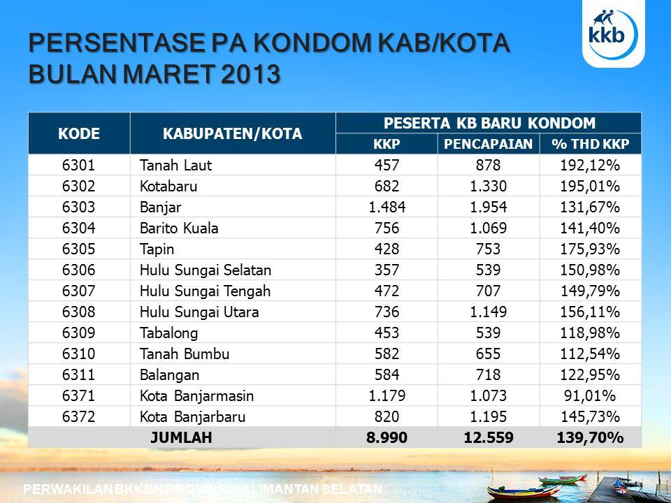 PERSENTASE PA KONDOM KAB/KOTA BULAN MARET 2013 PERWAKILAN BKKBN PROVINSI KALIMANTAN SELATAN KODEKABUPATEN/KOTA PESERTA KB BARU KONDOM KKPPENCAPAIAN% THD KKP 6301 Tanah Laut457878192,12% 6302 Kotabaru6821.330195,01% 6303 Banjar1.4841.954131,67% 6304 Barito Kuala7561.069141,40% 6305 Tapin428753175,93% 6306 Hulu Sungai Selatan357539150,98% 6307 Hulu Sungai Tengah472707149,79% 6308 Hulu Sungai Utara7361.149156,11% 6309 Tabalong453539118,98% 6310 Tanah Bumbu582655112,54% 6311 Balangan584718122,95% 6371 Kota Banjarmasin1.1791.07391,01% 6372 Kota Banjarbaru8201.195145,73% JUMLAH8.99012.559139,70%