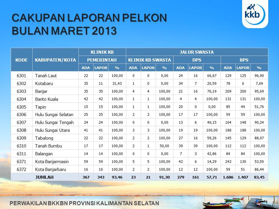 PERSENTASE BKR PARIPURNA BULAN MARET 2013 PERWAKILAN BKKBN PROVINSI KALIMANTAN SELATAN KODEKABUPATEN/KOTA BKR PARIPURNA KKPPENCAPAIAN% THD KKP 6301 Tanah Laut10990,00% 6302 Kotabaru161593,75% 6303 Banjar141392,86% 6304 Barito Kuala12 100,00% 6305 Tapin9888,89% 6306 Hulu Sungai Selatan9888,89% 6307 Hulu Sungai Tengah9888,89% 6308 Hulu Sungai Utara8787,50% 6309 Tabalong9888,89% 6310 Tanah Bumbu8787,50% 6311 Balangan77100,00% 6371 Kota Banjarmasin6583,33% 6372 Kota Banjarbaru33100,00% JUMLAH12011091,67%
