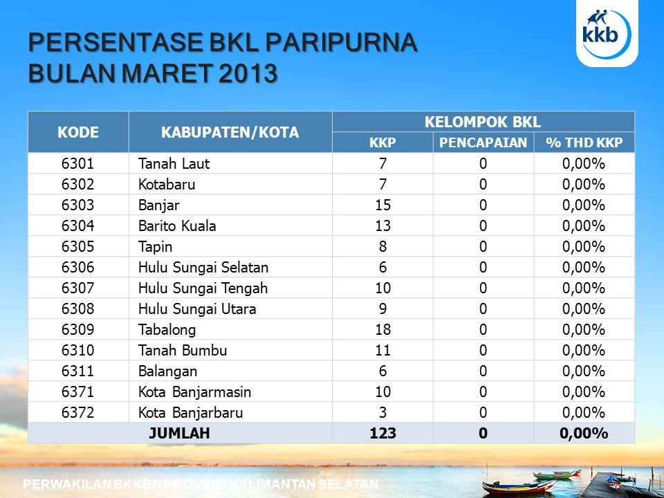 PERSENTASE BKL PARIPURNA BULAN MARET 2013 PERWAKILAN BKKBN PROVINSI KALIMANTAN SELATAN KODEKABUPATEN/KOTA KELOMPOK BKL KKPPENCAPAIAN% THD KKP 6301 Tanah Laut700,00% 6302 Kotabaru700,00% 6303 Banjar1500,00% 6304 Barito Kuala1300,00% 6305 Tapin800,00% 6306 Hulu Sungai Selatan600,00% 6307 Hulu Sungai Tengah1000,00% 6308 Hulu Sungai Utara900,00% 6309 Tabalong1800,00% 6310 Tanah Bumbu1100,00% 6311 Balangan600,00% 6371 Kota Banjarmasin1000,00% 6372 Kota Banjarbaru300,00% JUMLAH12300,00%