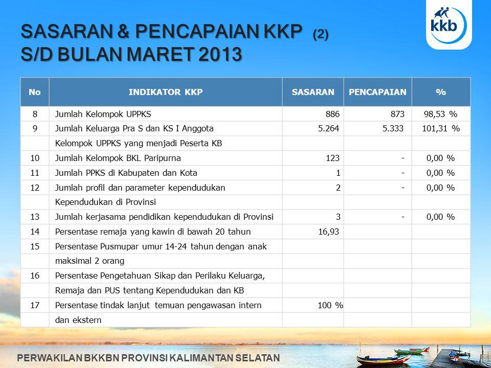 PERSENTASE PESERTA KB BARU S/D BULAN MARET 2013 PERWAKILAN BKKBN PROVINSI KALIMANTAN SELATAN KODEKABUPATEN/KOTA PESERTA KB BARU KKPPENCAPAIAN% THD KKP 6301 Tanah Laut8.456 2.22826,35% 6302 Kotabaru11.872 2.04717,24% 6303 Banjar25.604 5.03719,67% 6304 Barito Kuala11.986 3.21926,86% 6305 Tapin5.111 1.16722,83% 6306 Hulu Sungai Selatan8.565 1.88422,00% 6307 Hulu Sungai Tengah8.880 1.73519,54% 6308 Hulu Sungai Utara9.246 2.95531,96% 6309 Tabalong6.720 1.73825,86% 6310 Tanah Bumbu10.435 2.06619,80% 6311 Balangan4.084 1.12627,57% 6371 Kota Banjarmasin29.032 8.92330,74% 6372 Kota Banjarbaru7.750 2.38830,81% JUMLAH147.741 36.51324,71%