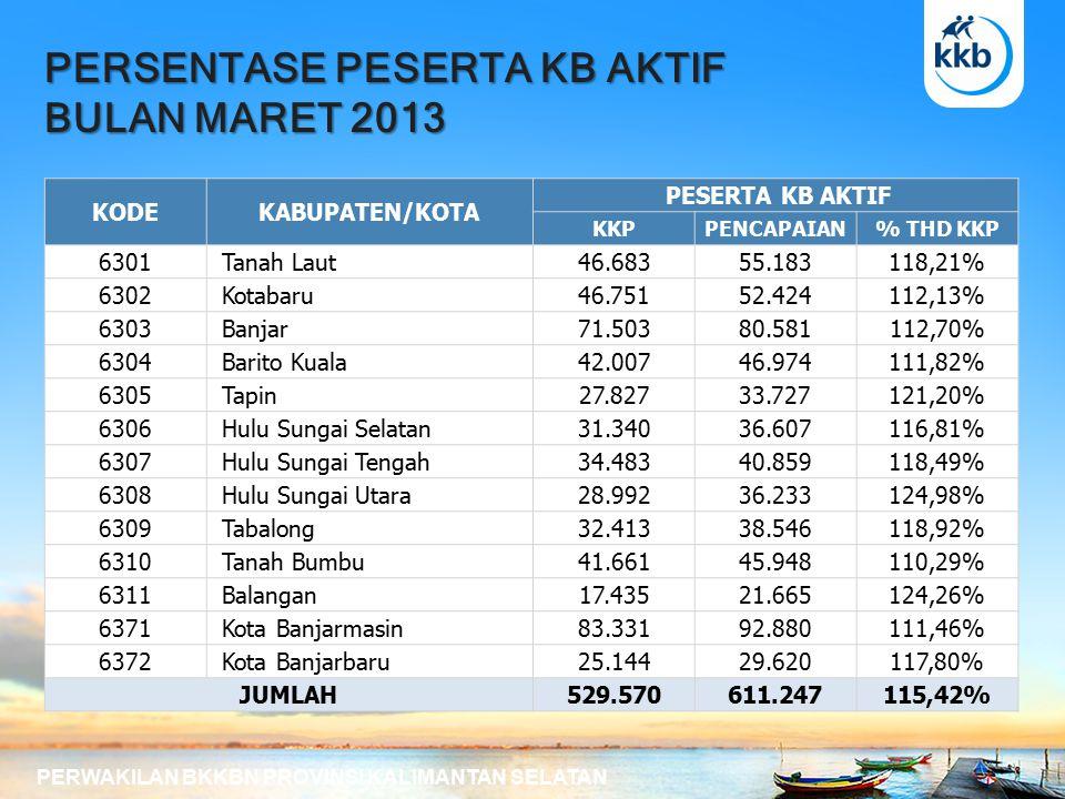PERSENTASE KELOMPOK UPPKS BULAN MARET 2013 PERWAKILAN BKKBN PROVINSI KALIMANTAN SELATAN KODEKABUPATEN/KOTA DATABASE UPPKS KKPPENCAPAIAN% THD KKP 6301 Tanah Laut94 100,00 % 6302 Kotabaru10210098,04 % 6303 Banjar292896,55 % 6304 Barito Kuala10410298,08 % 6305 Tapin81 100,00 % 6306 Hulu Sungai Selatan131184,62 % 6307 Hulu Sungai Tengah292896,55 % 6308 Hulu Sungai Utara5356105,66 % 6309 Tabalong75 100,00 % 6310 Tanah Bumbu343191,18 % 6311 Balangan14 100,00 % 6371 Kota Banjarmasin20219797,52 % 6372 Kota Banjarbaru56 100,00 % JUMLAH88687398,53 %