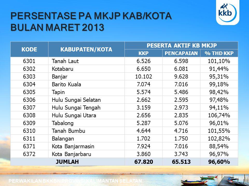 PERSENTASE PA PRIA KAB/KOTA BULAN MARET 2013 PERWAKILAN BKKBN PROVINSI KALIMANTAN SELATAN KODEKABUPATEN/KOTA PESERTA AKTIF KB PRIA KKPPENCAPAIAN% THD KKP 6301 Tanah Laut5581.153206,63% 6302 Kotabaru7431.441193,94% 6303 Banjar1.5692.080132,57% 6304 Barito Kuala8241.211146,97% 6305 Tapin472867183,69% 6306 Hulu Sungai Selatan388584150,52% 6307 Hulu Sungai Tengah511819160,27% 6308 Hulu Sungai Utara8681.494172,12% 6309 Tabalong497625125,75% 6310 Tanah Bumbu666829124,47% 6311 Balangan651838128,73% 6371 Kota Banjarmasin1.3211.559118,02% 6372 Kota Banjarbaru8721.272145,87% JUMLAH9.94014.772148,61%