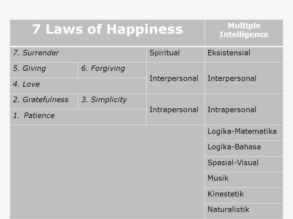 7 Laws of Happiness Multiple Intelligence 7. SurrenderSpiritualEksistensial 5. Giving6. Forgiving Interpersonal 4. Love 2. Gratefulness3. Simplicity I