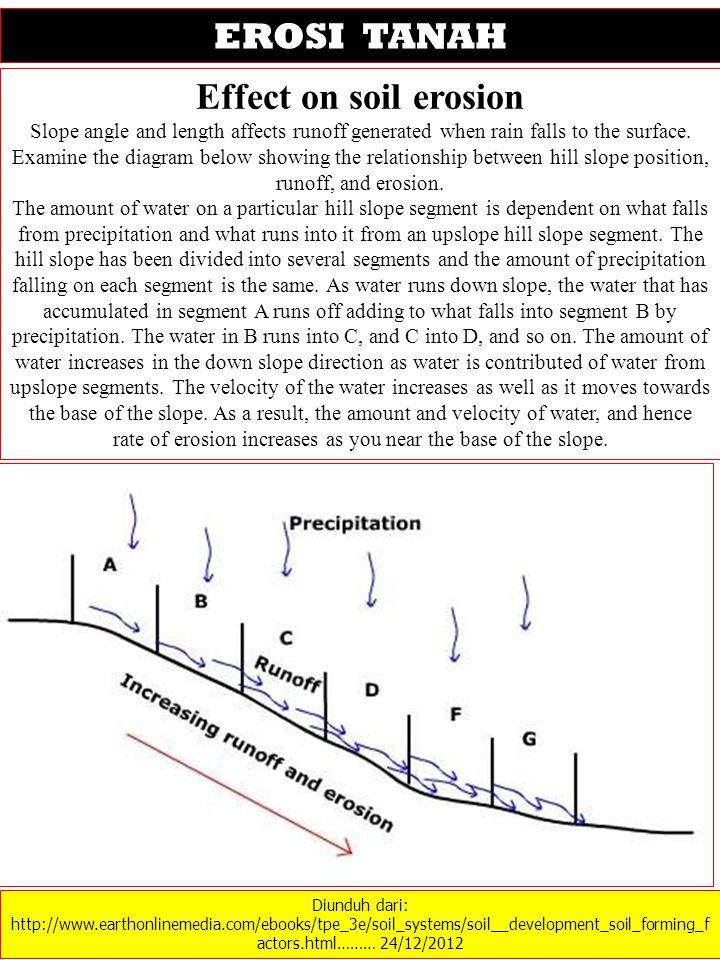 Diunduh dari: http://www.earthonlinemedia.com/ebooks/tpe_3e/soil_systems/soil__development_soil_forming_f actors.html……… 24/12/2012 EROSI TANAH Effect