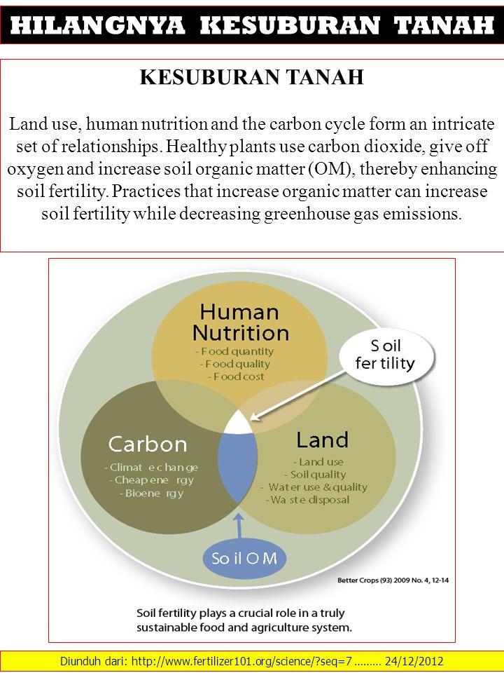 Diunduh dari: http://www.fertilizer101.org/science/?seq=7 ……… 24/12/2012 HILANGNYA KESUBURAN TANAH KESUBURAN TANAH Land use, human nutrition and the carbon cycle form an intricate set of relationships.