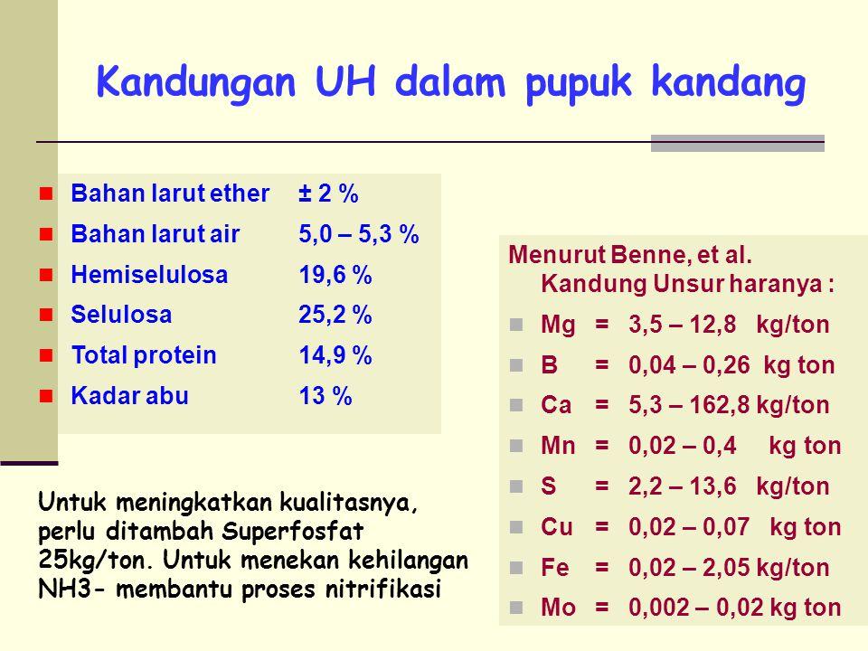 Kandungan UH dalam pupuk kandang Menurut Benne, et al.
