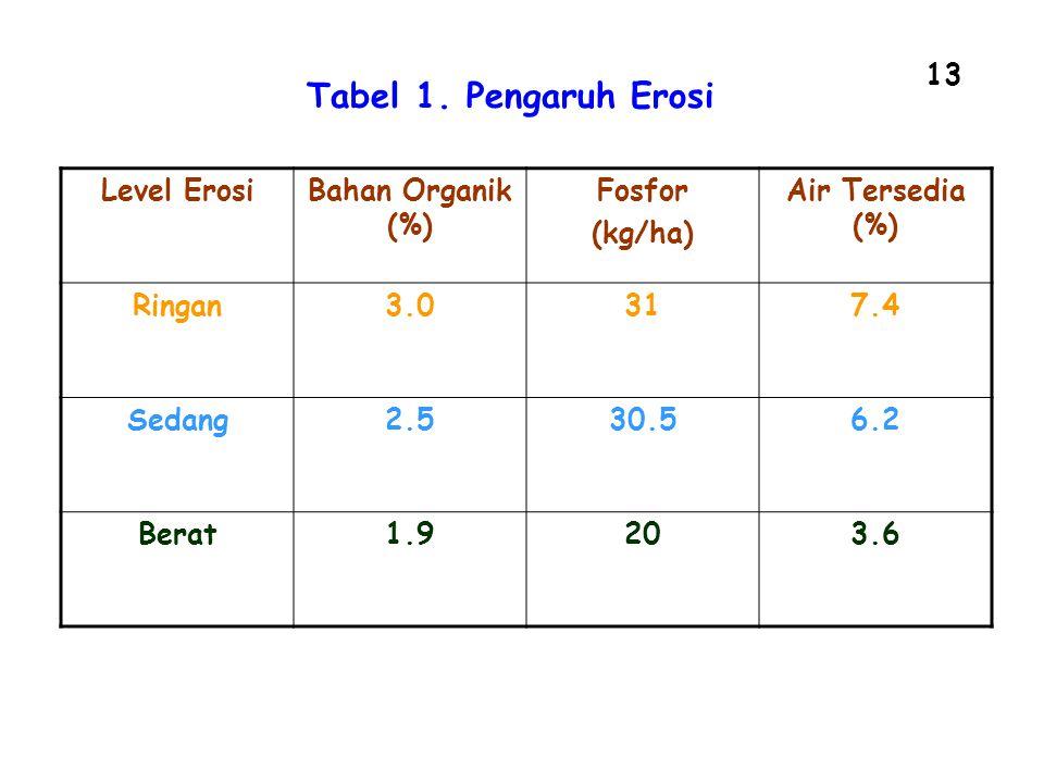 13 Level ErosiBahan Organik (%) Fosfor (kg/ha) Air Tersedia (%) Ringan3.0317.4 Sedang2.530.56.2 Berat1.9203.6 Tabel 1. Pengaruh Erosi