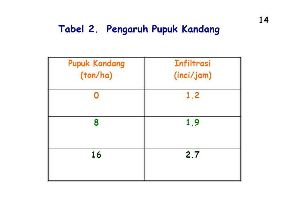 14 Pupuk Kandang (ton/ha) Infiltrasi (inci/jam) 01.2 81.9 162.7 Tabel 2. Pengaruh Pupuk Kandang