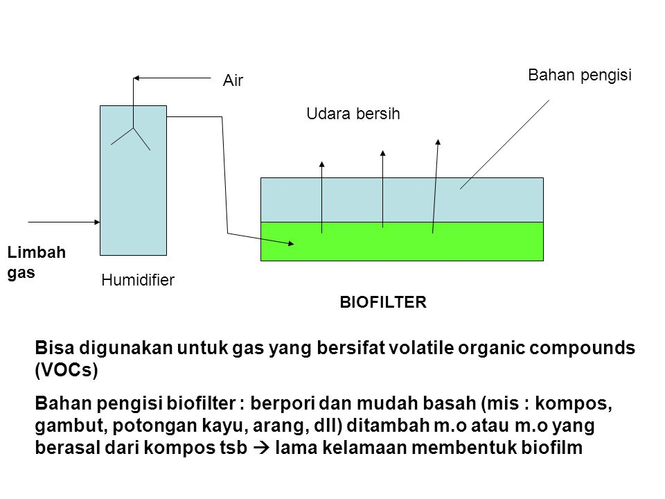 AEROBIK : Trickling filter Tower Rotating disc Rotating drums Activated sludge (lumpur aktif) ANAEROBIK : Septic tanks Digester anaerobic Anaerobic filter