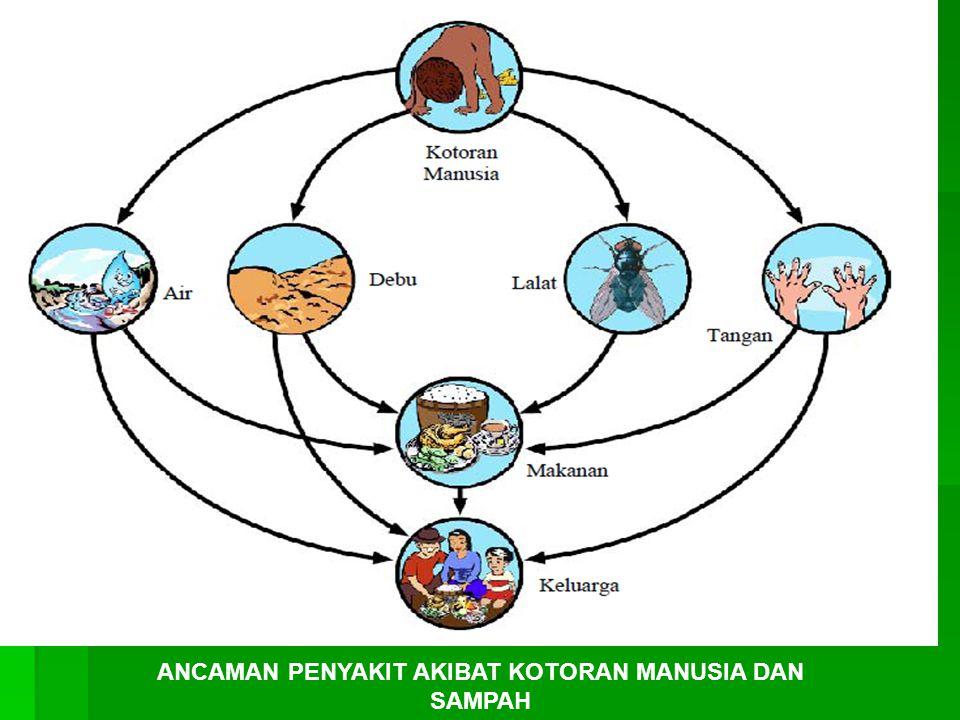 Faktor-faktor apa yang mempengaruhi proses pengomposan.