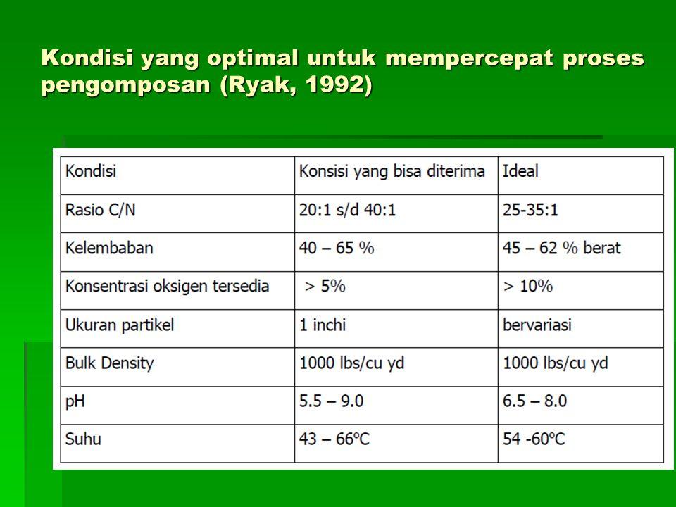 Kondisi yang optimal untuk mempercepat proses pengomposan (Ryak, 1992)
