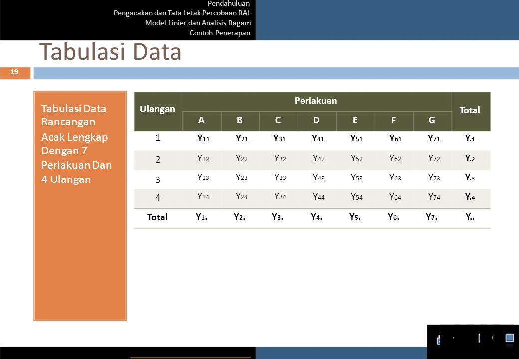Pendahuluan Pengacakan dan Tata Letak Percobaan RAL Model Linier dan Analisis Ragam Contoh Penerapan Tabulasi Data 19 Tabulasi Data Ulangan Rancangan