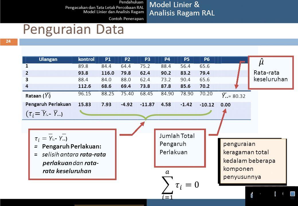 24 Pendahuluan Pengacakan dan Tata Letak Percobaan RAL Model Linier dan Analisis Ragam Contoh Penerapan Penguraian Data UlangankontrolP1P2 Model Linie