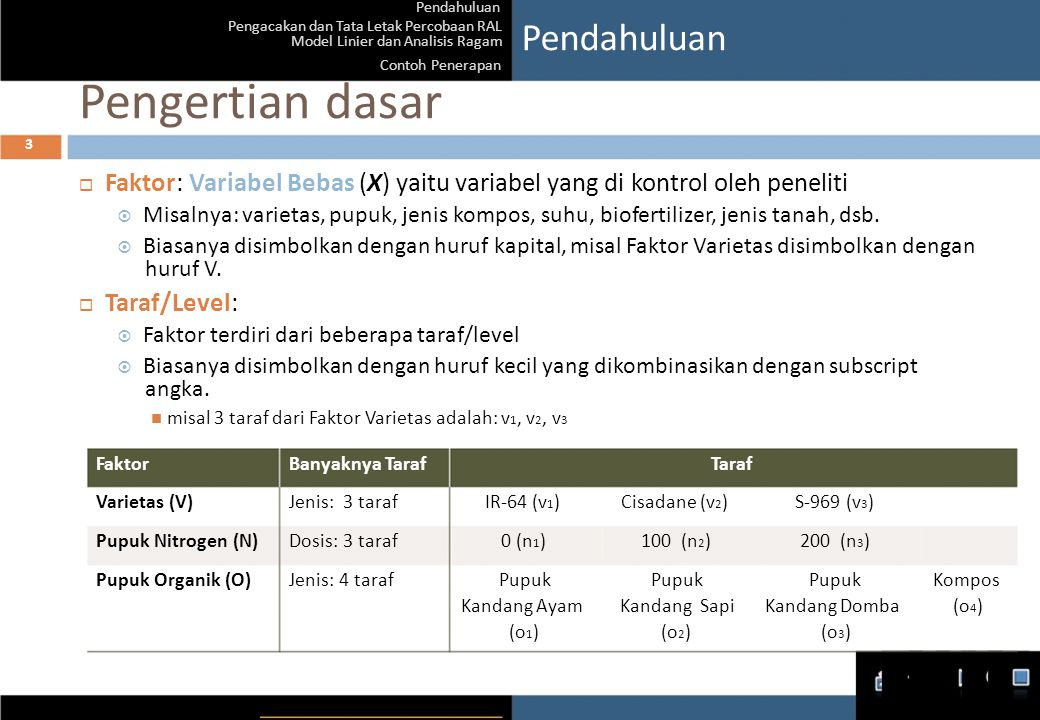 Pendahuluan Pengacakan dan Tata Letak Percobaan RAL Model Linier dan Analisis Ragam Contoh Penerapan Pengertian dasar 3 Pendahuluan  Faktor : Variabe