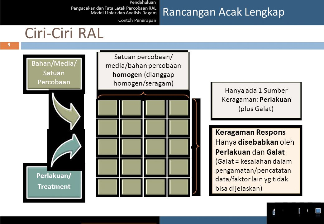 Pendahuluan Pengacakan dan Tata Letak Percobaan RAL Model Linier dan Analisis Ragam Contoh Penerapan Ciri-Ciri RAL 9 Rancangan Acak Lengkap Satuan per