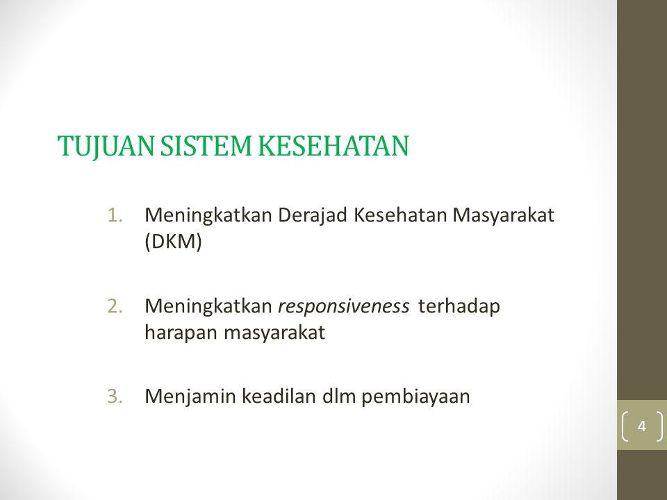 TUJUAN SISTEM KESEHATAN 1.Meningkatkan Derajad Kesehatan Masyarakat (DKM) 2.Meningkatkan responsiveness terhadap harapan masyarakat 3.Menjamin keadila