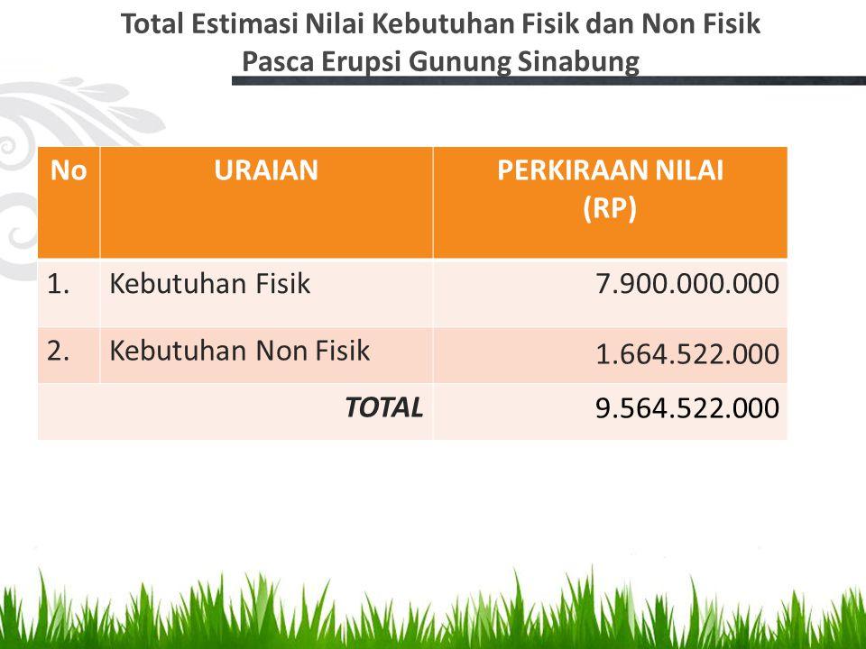 Total Estimasi Nilai Kebutuhan Fisik dan Non Fisik Pasca Erupsi Gunung Sinabung NoURAIANPERKIRAAN NILAI (RP) 1.Kebutuhan Fisik7.900.000.000 2.Kebutuha