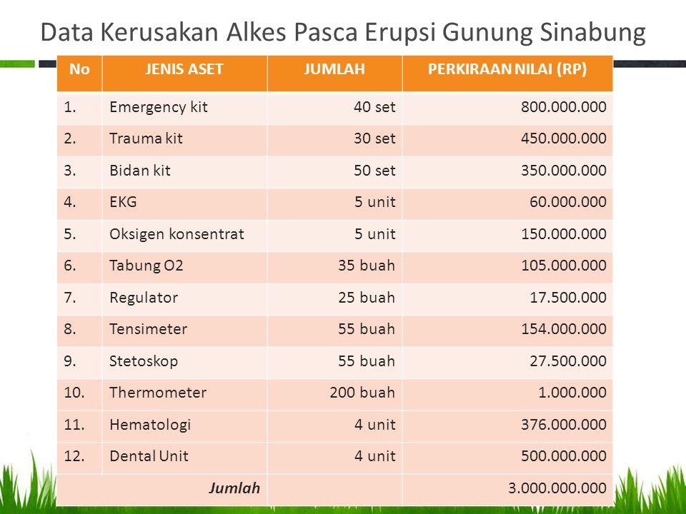 Data Kerusakan Alkes Pasca Erupsi Gunung Sinabung NoJENIS ASETJUMLAHPERKIRAAN NILAI (RP) 1.Emergency kit40 set800.000.000 2.Trauma kit30 set450.000.00