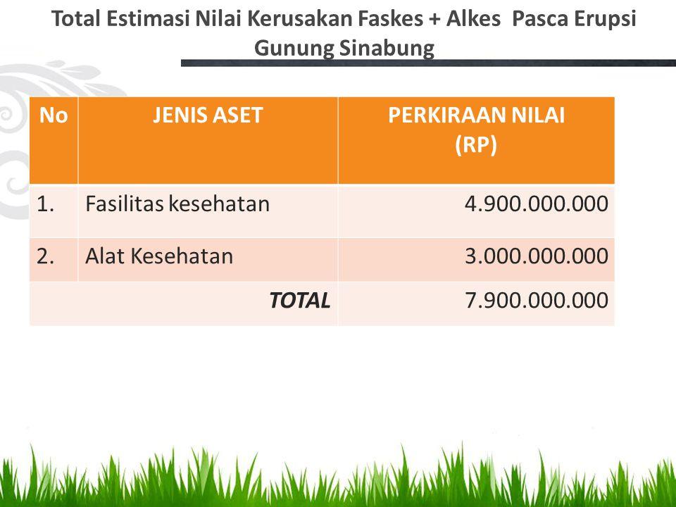 Total Estimasi Nilai Kerusakan Faskes + Alkes Pasca Erupsi Gunung Sinabung NoJENIS ASETPERKIRAAN NILAI (RP) 1.Fasilitas kesehatan4.900.000.000 2.Alat