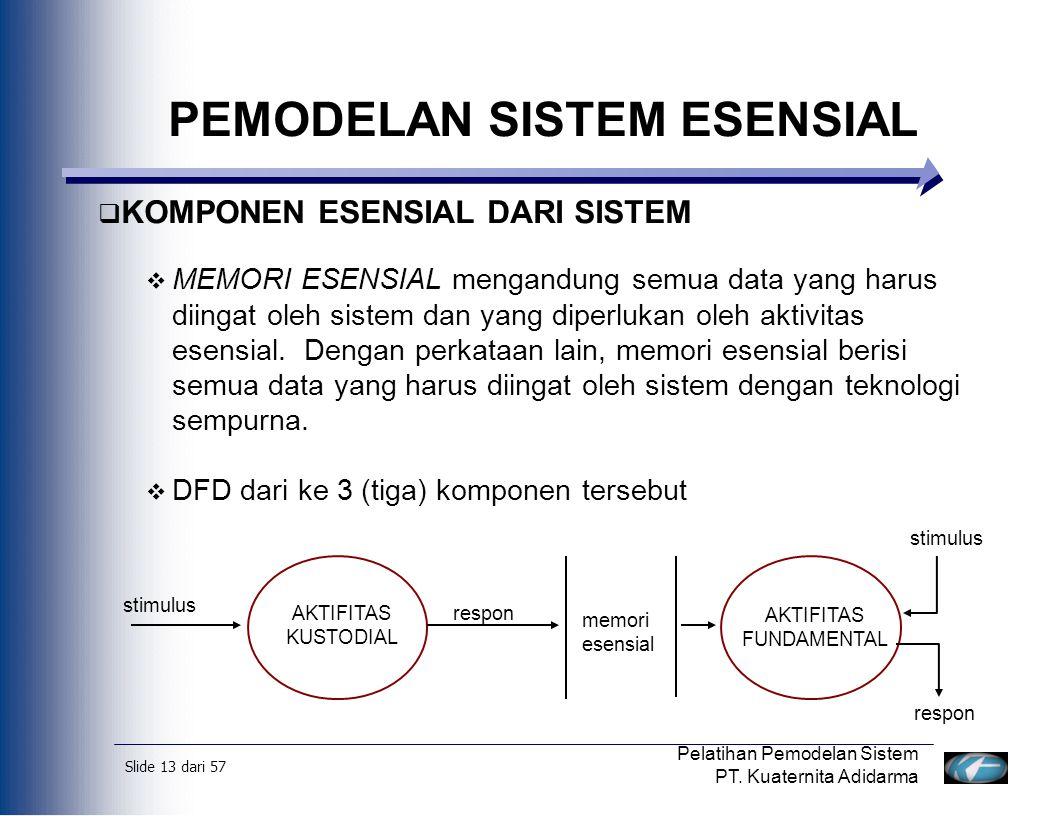 Slide 14 dari 57 Pelatihan Pemodelan Sistem PT.