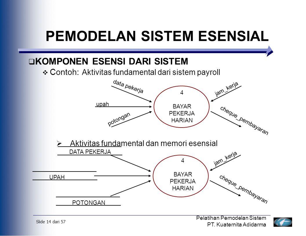 Slide 15 dari 57 Pelatihan Pemodelan Sistem PT.