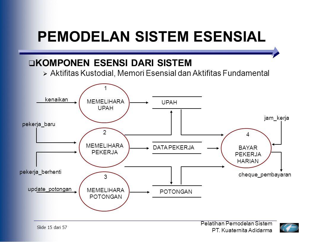 Slide 16 dari 57 Pelatihan Pemodelan Sistem PT.