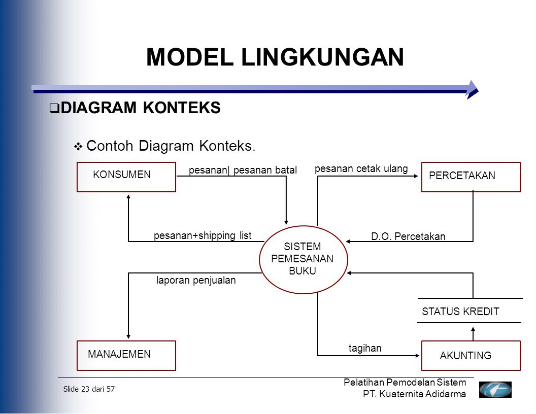 Slide 24 dari 57 Pelatihan Pemodelan Sistem PT.