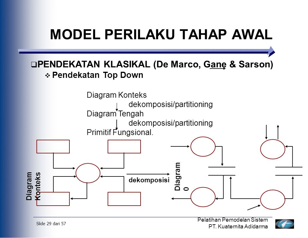 Slide 30 dari 57 Pelatihan Pemodelan Sistem PT.