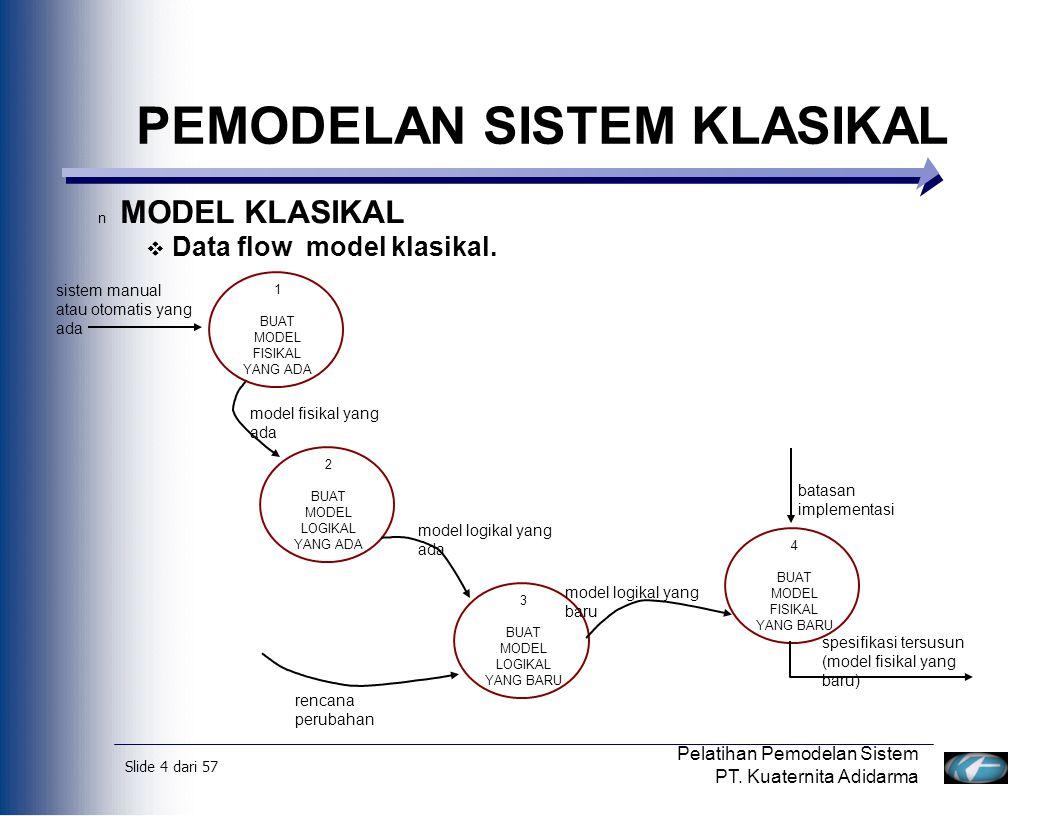 Slide 5 dari 57 Pelatihan Pemodelan Sistem PT.