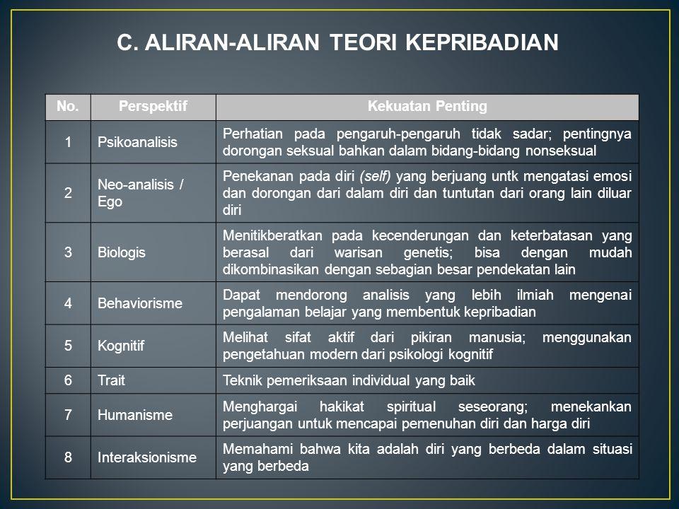 C. ALIRAN-ALIRAN TEORI KEPRIBADIAN No.PerspektifKekuatan Penting 1Psikoanalisis Perhatian pada pengaruh-pengaruh tidak sadar; pentingnya dorongan seks