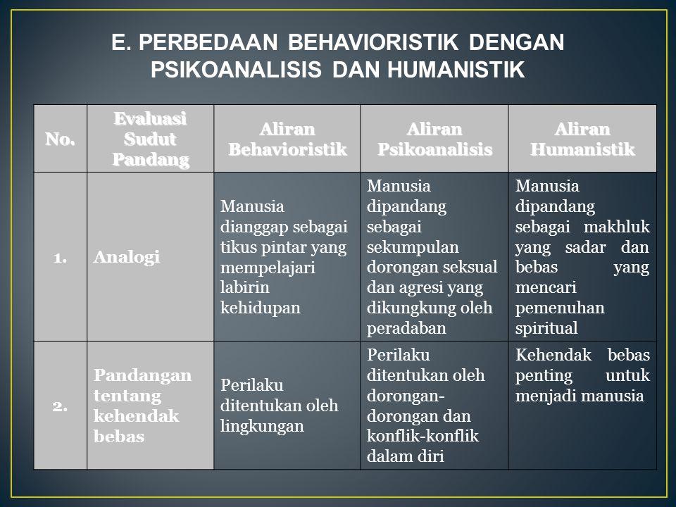 E. PERBEDAAN BEHAVIORISTIK DENGAN PSIKOANALISIS DAN HUMANISTIK No.Evaluasi Sudut Pandang Aliran Behavioristik Aliran Psikoanalisis Aliran Humanistik 1