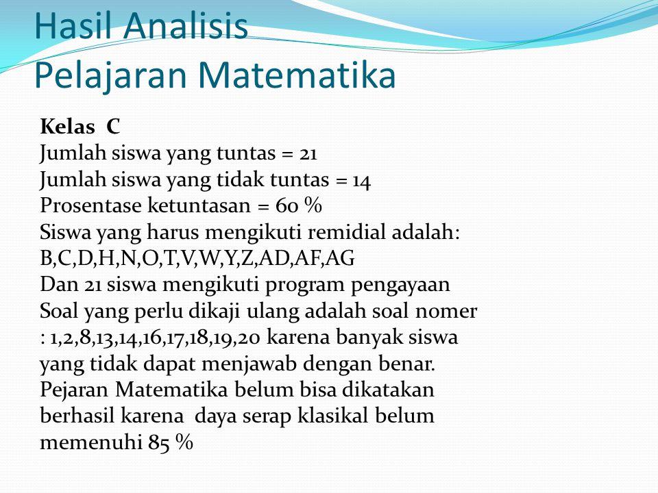 Hasil Analisis Pelajaran Matematika Kelas C Jumlah siswa yang tuntas = 21 Jumlah siswa yang tidak tuntas = 14 Prosentase ketuntasan = 60 % Siswa yang