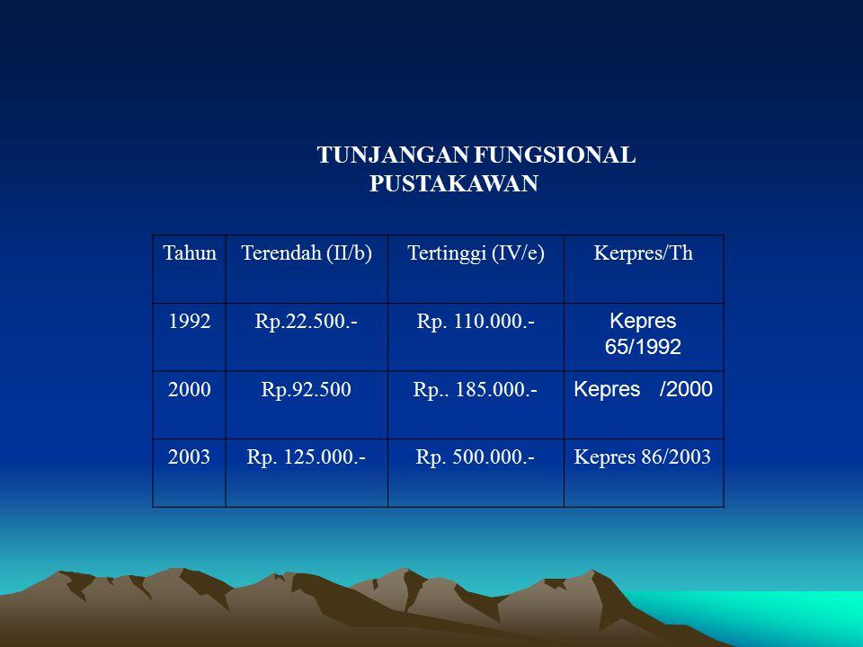 TUNJANGAN FUNGSIONAL PUSTAKAWAN TahunTerendah (II/b)Tertinggi (IV/e)Kerpres/Th 1992Rp.22.500.-Rp. 110.000.- Kepres 65/1992 2000Rp.92.500Rp.. 185.000.-