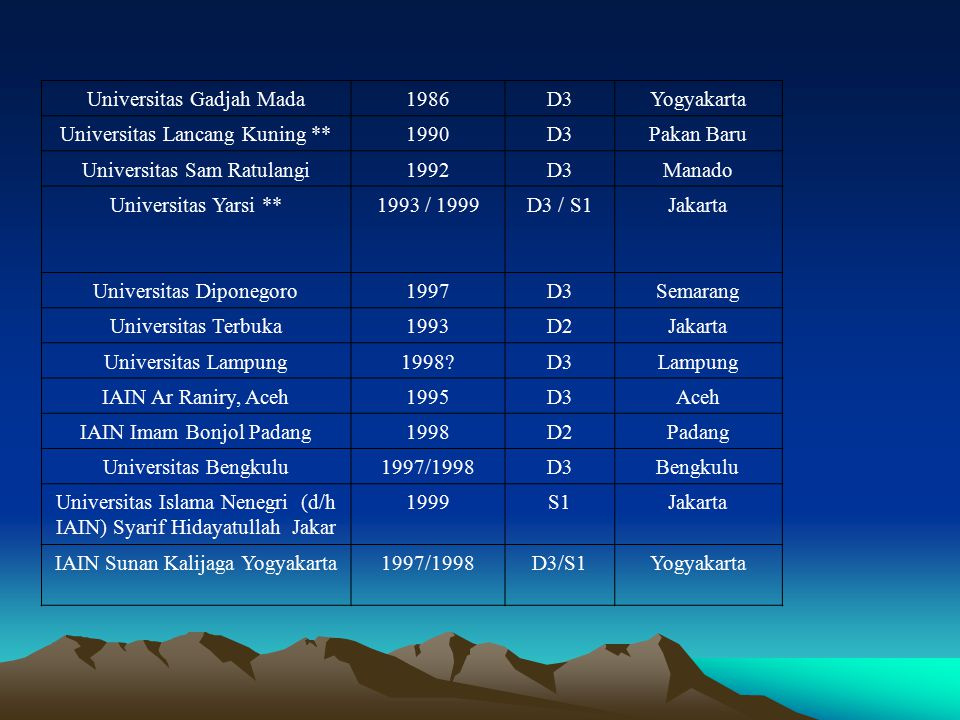 Universitas Gadjah Mada1986D3Yogyakarta Universitas Lancang Kuning **1990D3Pakan Baru Universitas Sam Ratulangi1992D3Manado Universitas Yarsi **1993 /