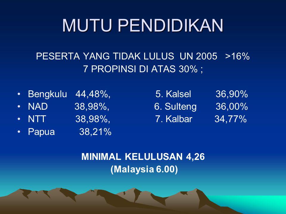 MUTU PENDIDIKAN PESERTA YANG TIDAK LULUS UN 2005 >16% 7 PROPINSI DI ATAS 30% ; Bengkulu 44,48%, 5. Kalsel 36,90% NAD 38,98%, 6. Sulteng 36,00% NTT 38,