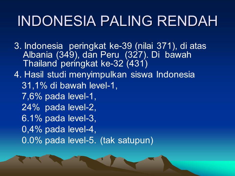 INDONESIA PALING RENDAH 3. Indonesia peringkat ke-39 (nilai 371), di atas Albania (349), dan Peru (327). Di bawah Thailand peringkat ke-32 (431) 4. Ha