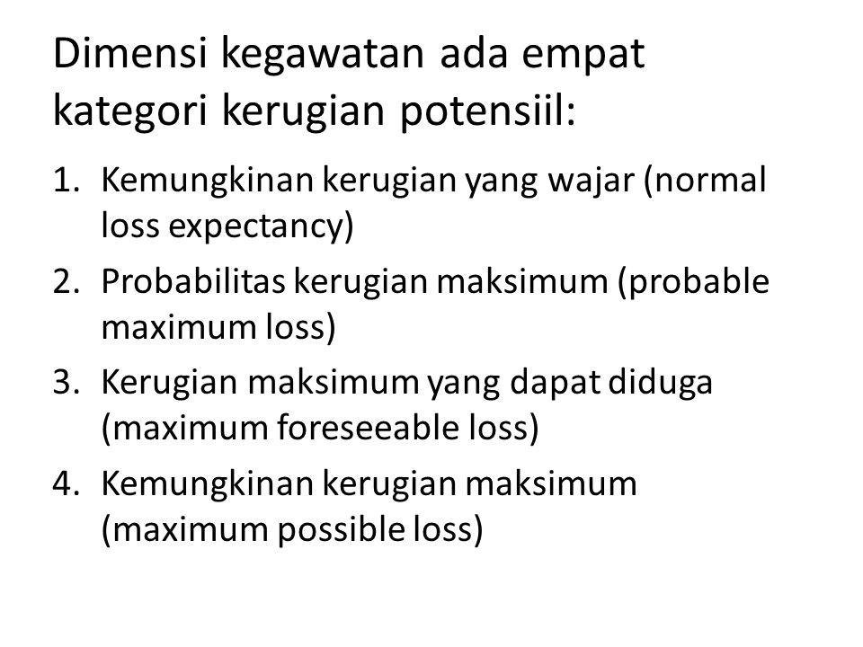 Dimensi kegawatan ada empat kategori kerugian potensiil: 1.Kemungkinan kerugian yang wajar (normal loss expectancy) 2.Probabilitas kerugian maksimum (